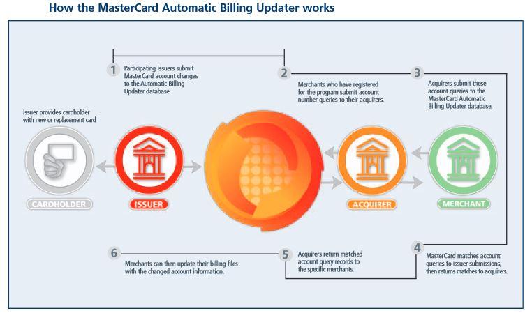 mastercardautobill