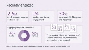 popular days to get engaged 2014