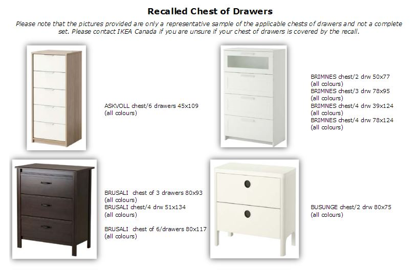 . Ikea Recalling Drawers Manufactured From January 2002 to June 2016