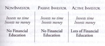 Three Types of Investors